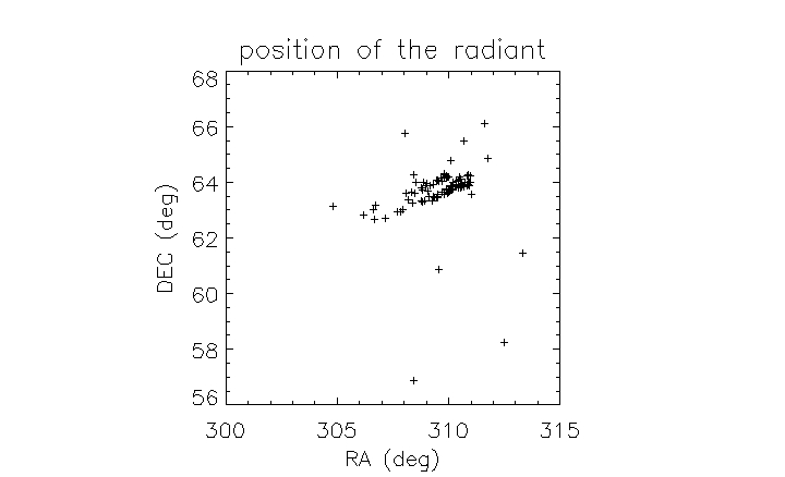 Theoretical position of the 66-Draconid meteor shower according to dynamical results. The mean radiant should be located at coordinates RA = 310° and Dec. = +64°. Credit: Segon et al., 2016