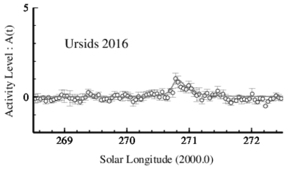 2016 Ursids activity profile as calculated by Hiroshi Ogawa, from data coming from RMOJ and RMOB databases. Credit: The International Project for Radio Meteor Observations – Hiroshi Ogawa