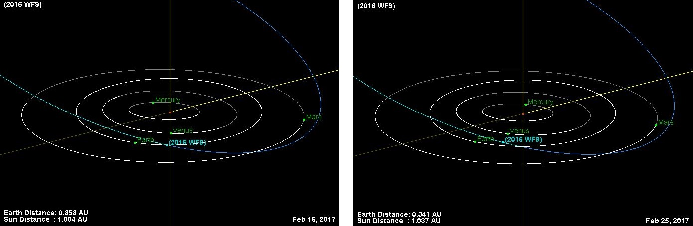 Relative positions in 3D of the inner Solar System plantes and the asteroid 2016 WF9 on February 16th (Doomsday, according to Dr Dyomin Damir Zakharovich) and February 25th (closest approach), 2017. Credit: NASA/JPL