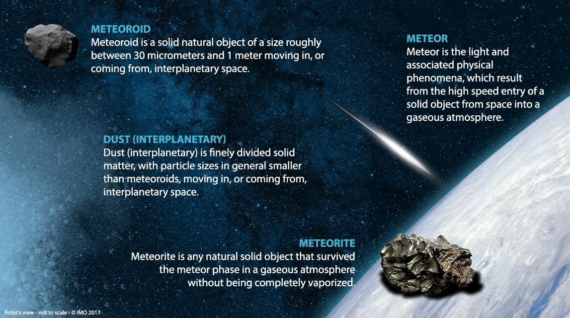 IAU-Definitions