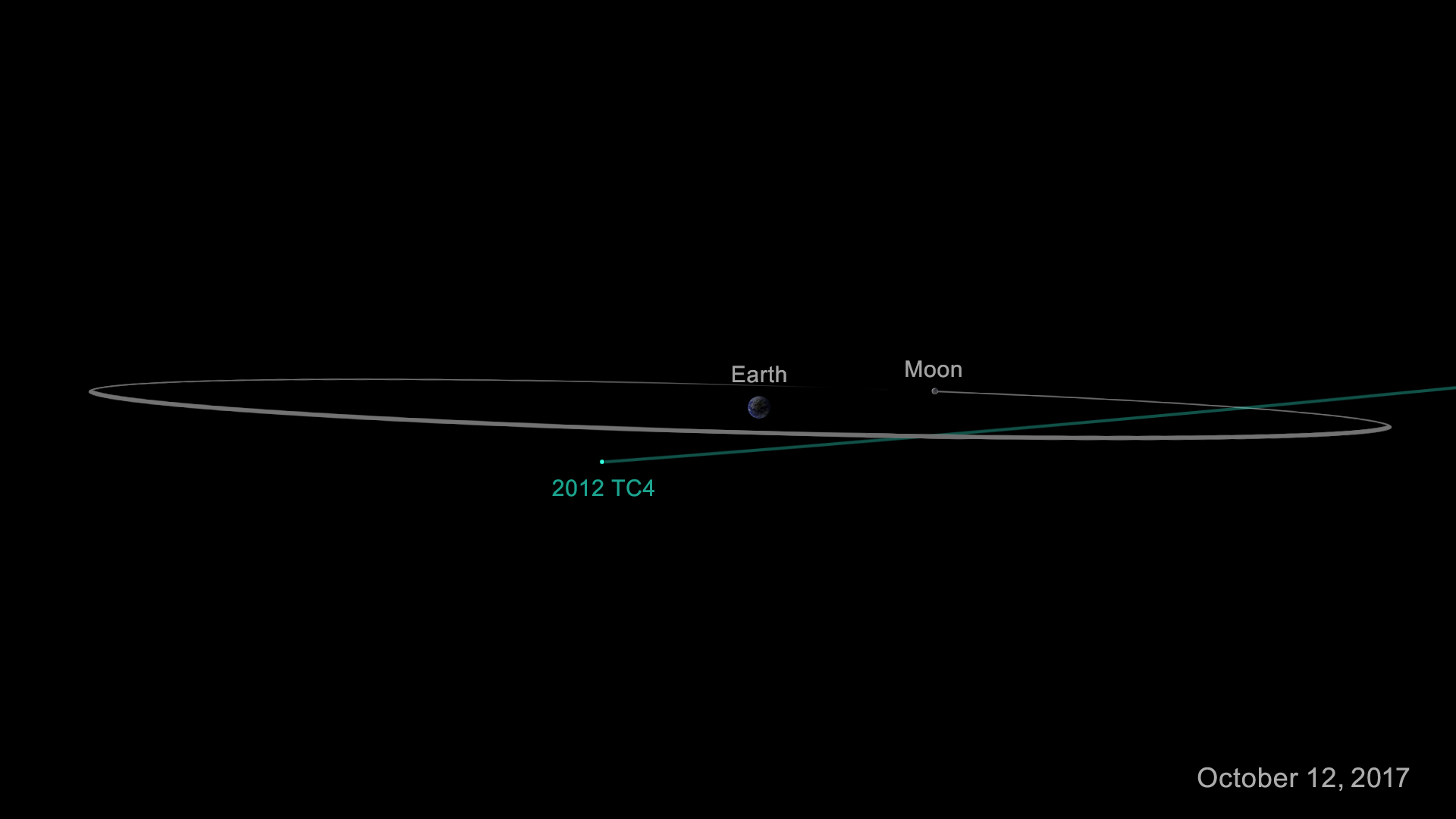3D view of 2012 TC4 trajectory through the plane of the Earth and Moon orbits. Credit: NASA/CNEOS
