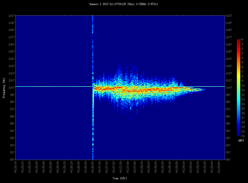 Radio reflection on the ionized train of the November 17, 00h 27min UT fireball: the overdense echo lasted much more than usual meteors, as seen from Humain receiving radio station. Credit: BRAMS