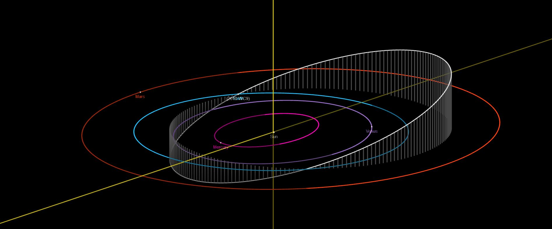 2010 WC9 is a 60-130-m large Apollo-type asteroid that will come as close to 0.5 LD from the Earth on May 15th, 2018. Credit: NASA/JPL