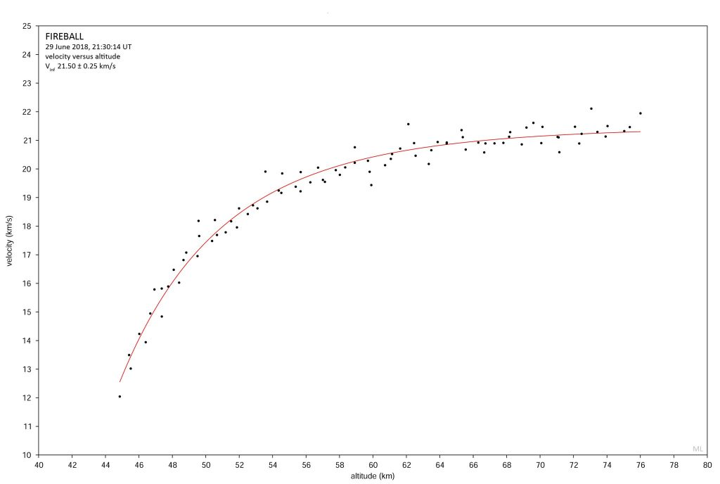 Deceleration curve obtained by Dr Marco Langbroek