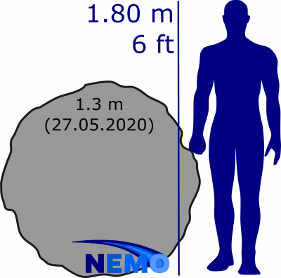 Size comparison of the Turkey asteroid.
