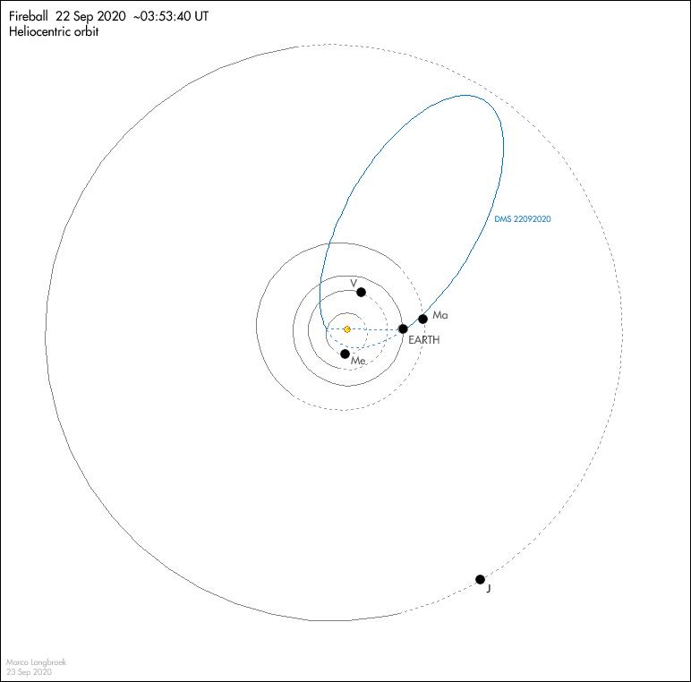 orbit_DMS22092020_anot