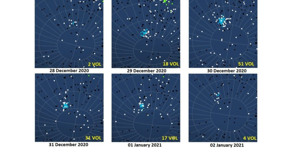 Figure 1- The above charts show the evolving activity, blue dots denoting activity of the 2020 Volantids, using CAMS data from the Southern Hemisphere. Courtesy Peter Jenniskens and Tim Cooper.