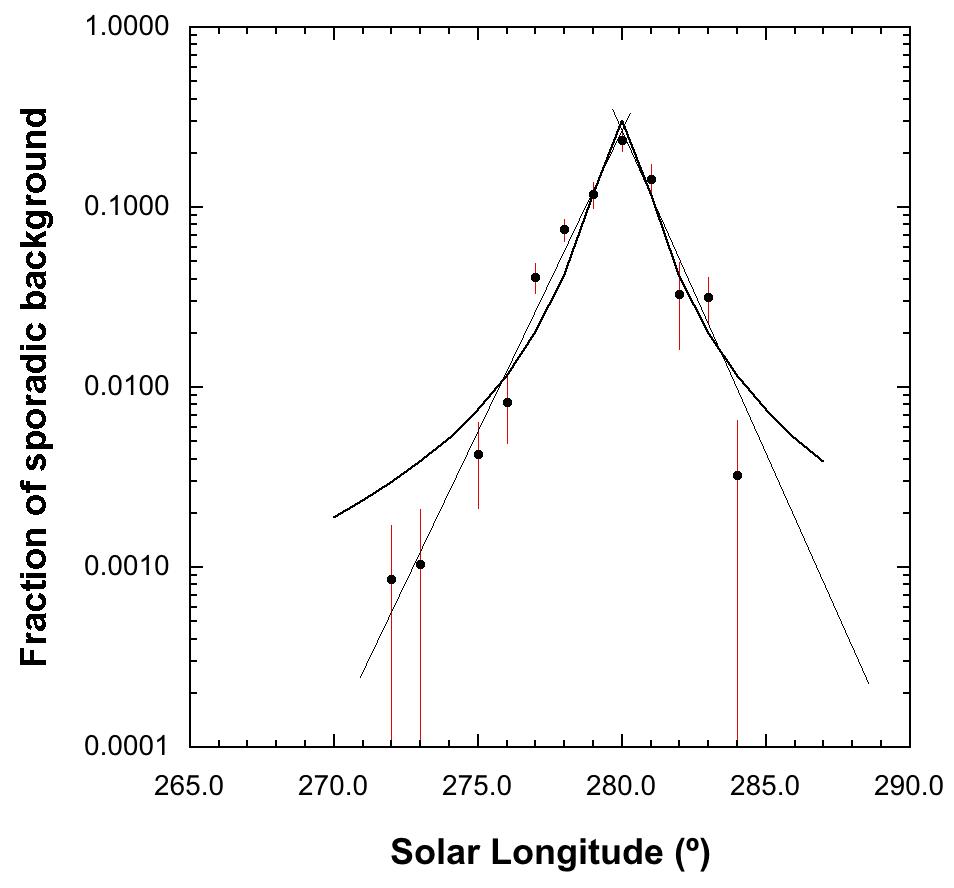 Figure 2- Volantids meteor shower activity relative to sporadic background activity.